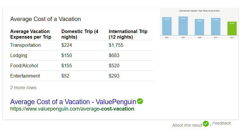 AVERAGE COST OF VACATION Google Stats!